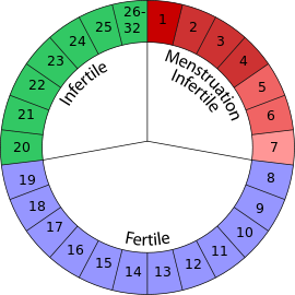 Calendar-based contraceptive methods
